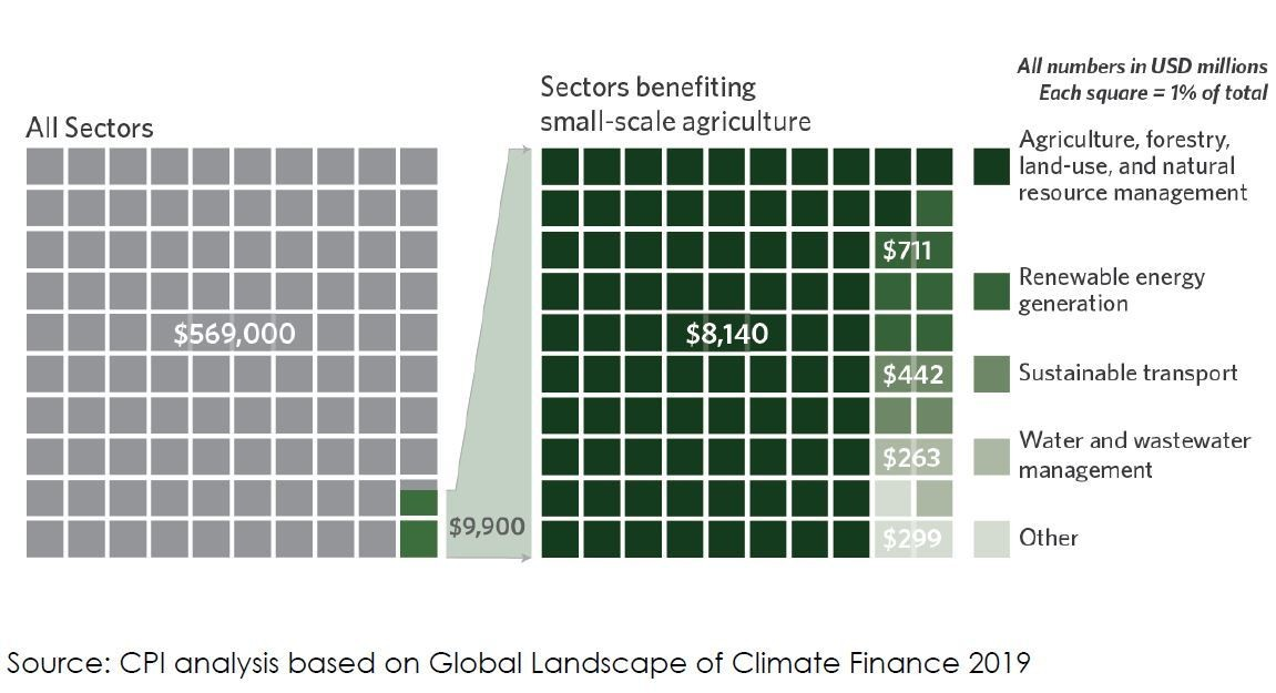 Share of annual climate finance in small-scale agriculture 2017/2018 rounded in USD million.