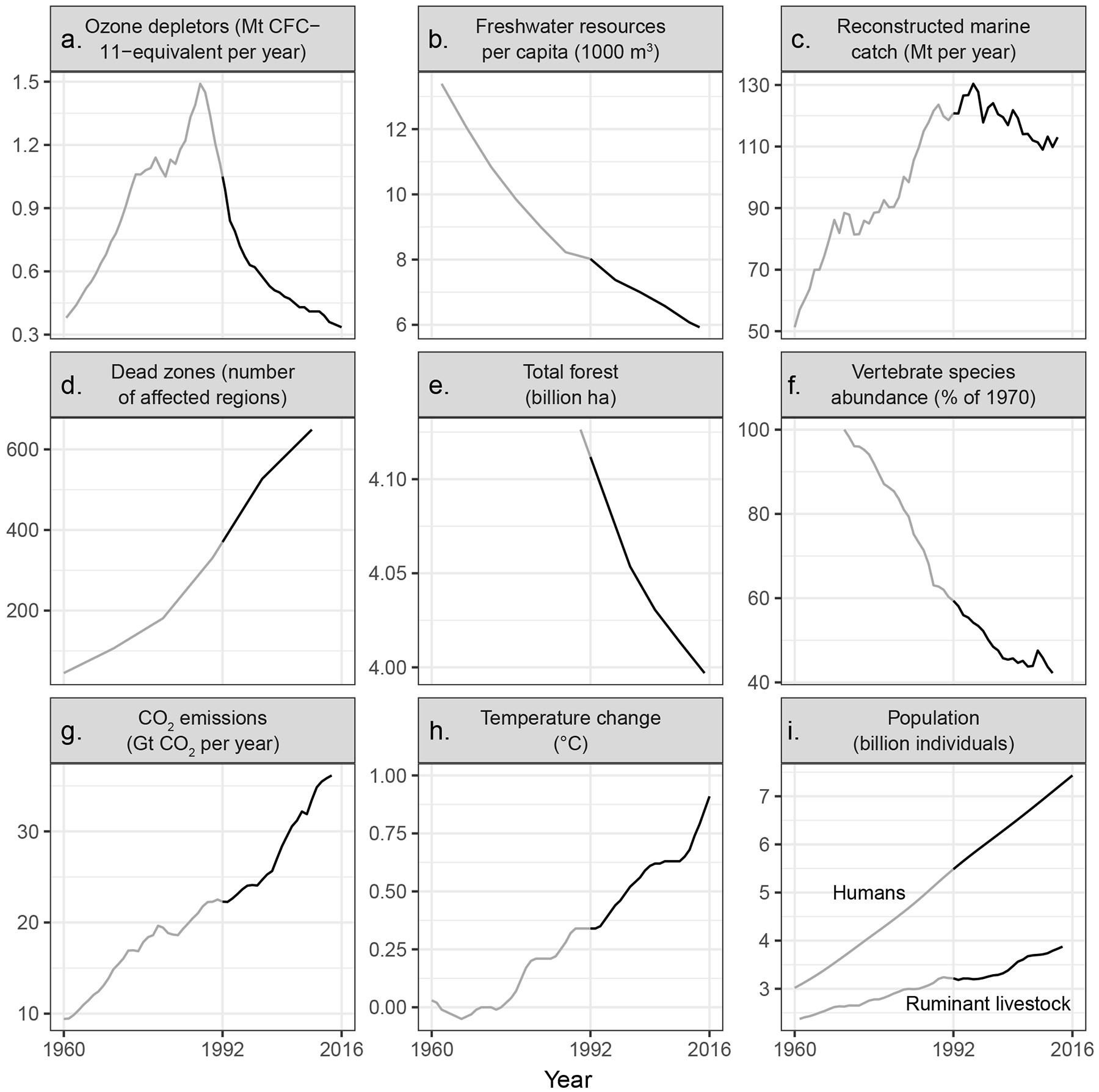 Trends over time for environmental issues identified in the 1992 scientists' warning to humanity (grey line), updated with data up to 2016 (black line)
