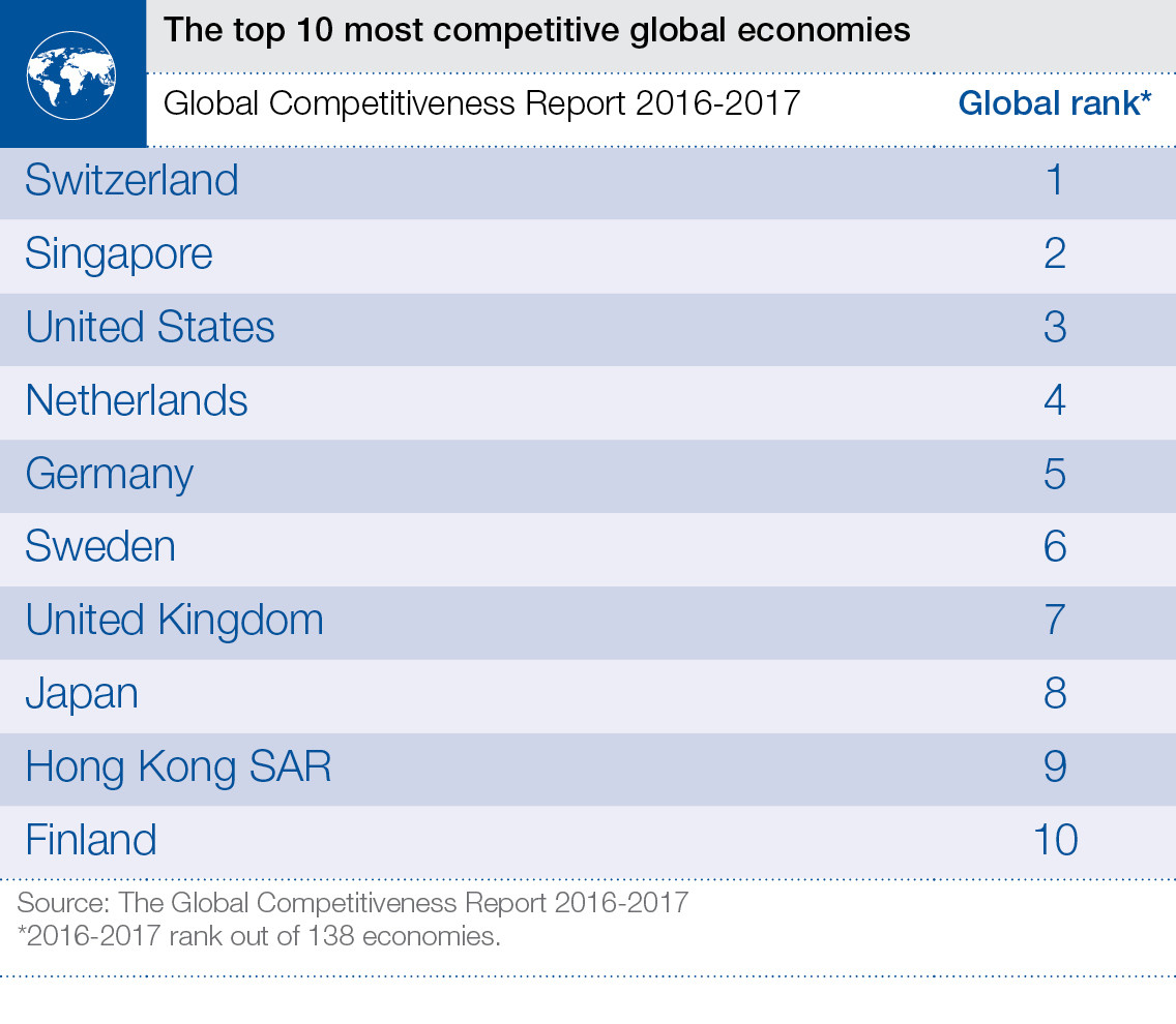 The top 10 most competitive economies