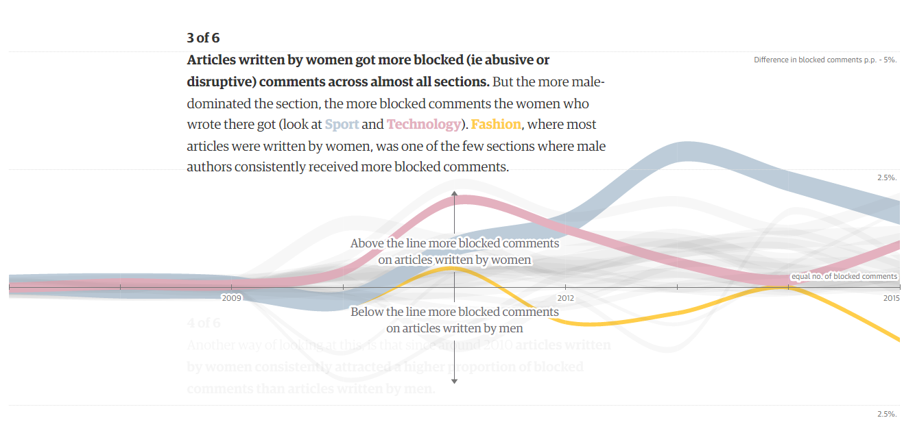 Articles written by women got more blocked comments across almost all sections