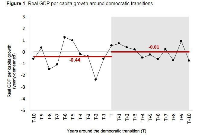 Figure 1. Real GDP per capita growth around democratic transitions