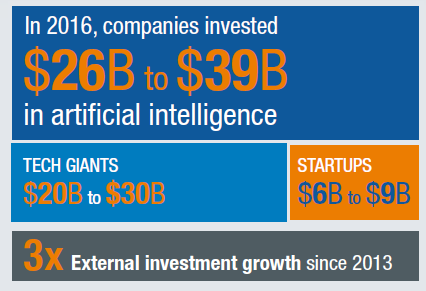 Global investment in artificial intelligence is growing rapidly