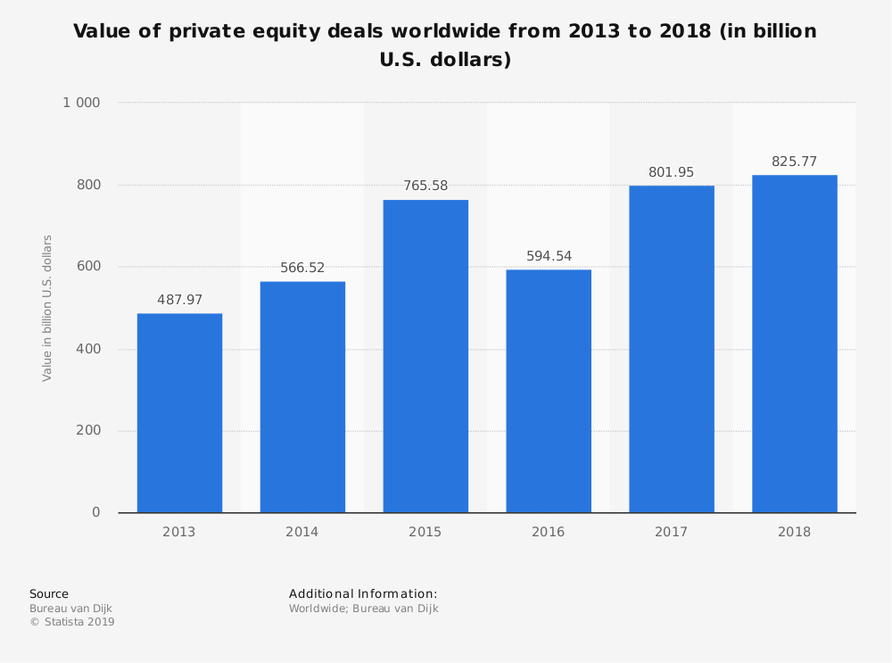Value of private equity deals worldwide from 2013 to 2018 (in billion U.S. dollars)