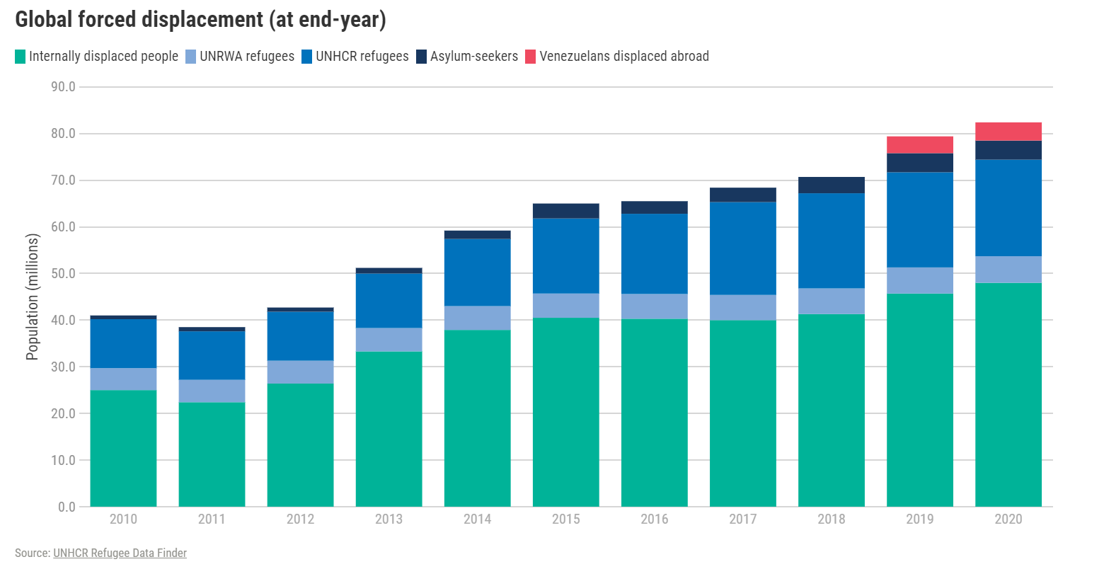 this chart shows that the number of forcibly displaced people worldwide has more than doubled in a decade.