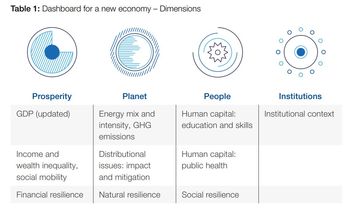 una tabla que muestra un tablero con las diferentes dimensiones para una nueva economía