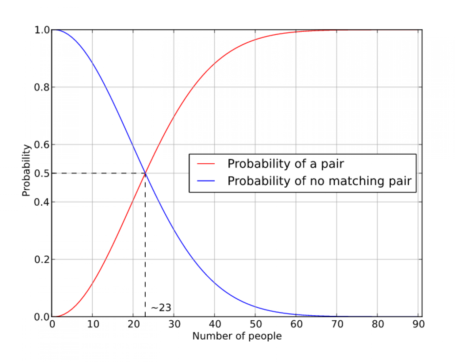 Probability of meeting someone with the same birthday