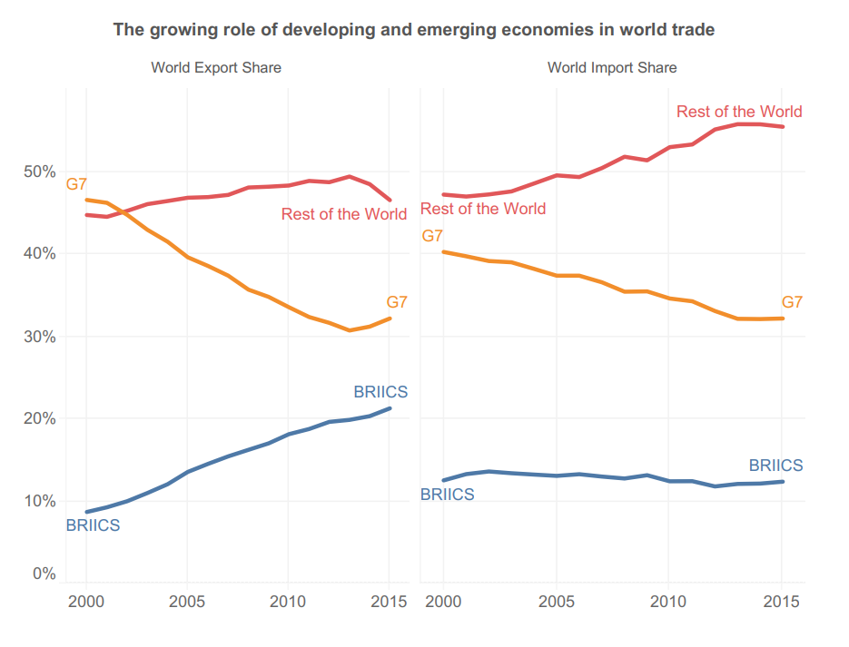 this graph shows the growing role of developing and emerging economies in world trade