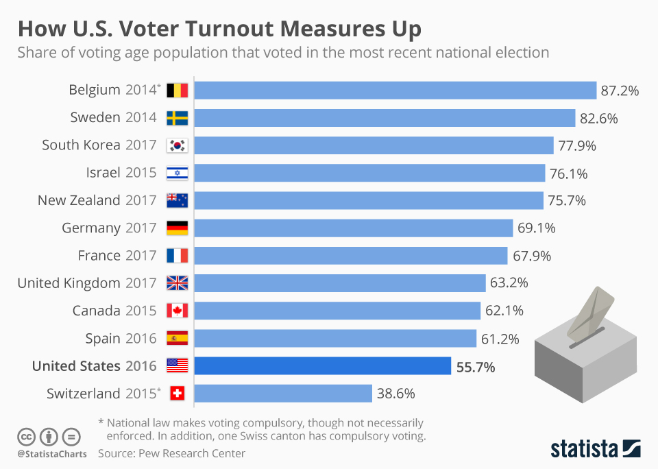 Voter turnout in the 2016 US presidential election was low.