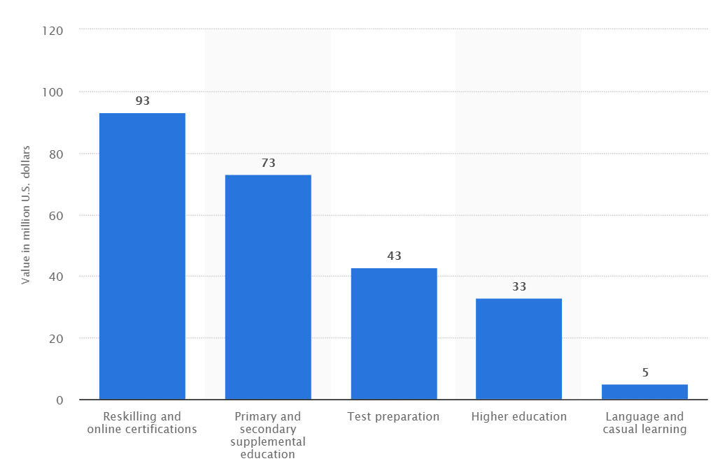 Value of online education market across India in 2016, by category (in million U.S. dollars)