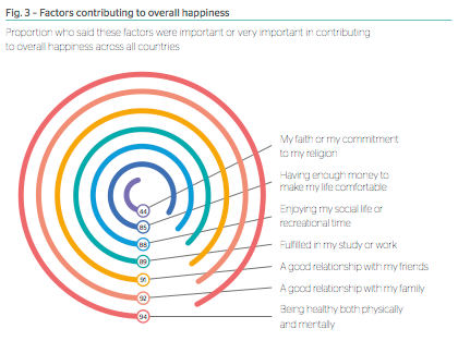 Factors contributing to young people's happiness