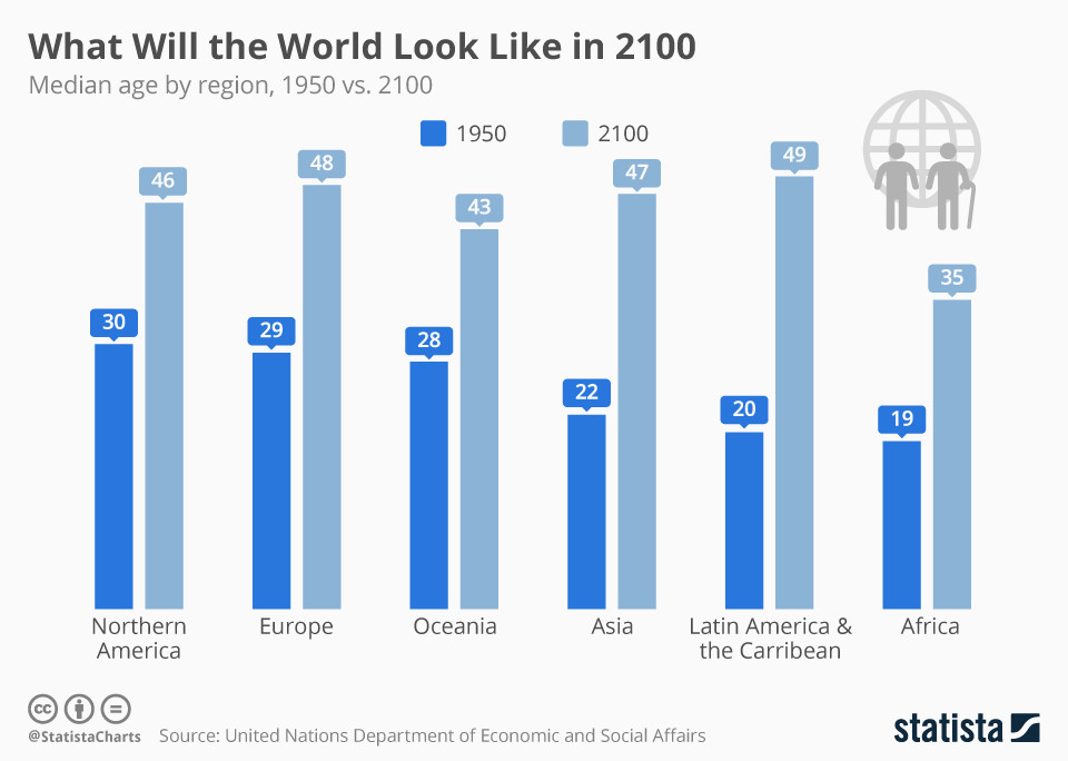 How will the median age of the population in each region change by 2100?