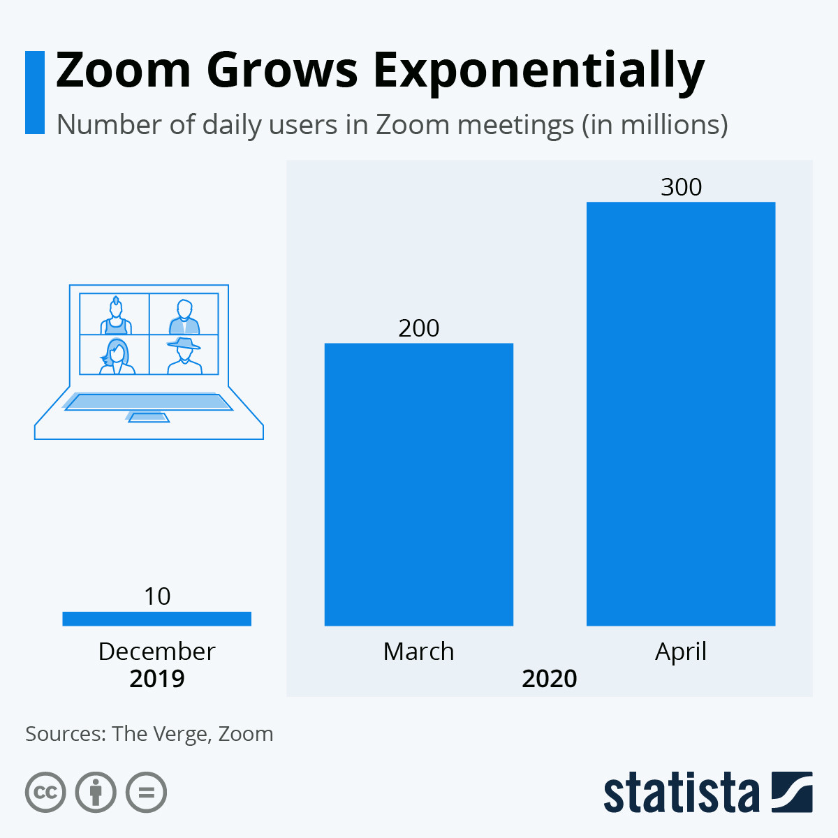 Zoom Grows exponentially.