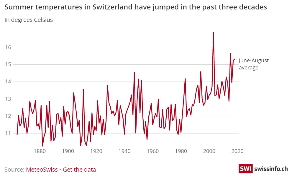 Temperatures in Switzerland are rising twice as fast as the global average.
