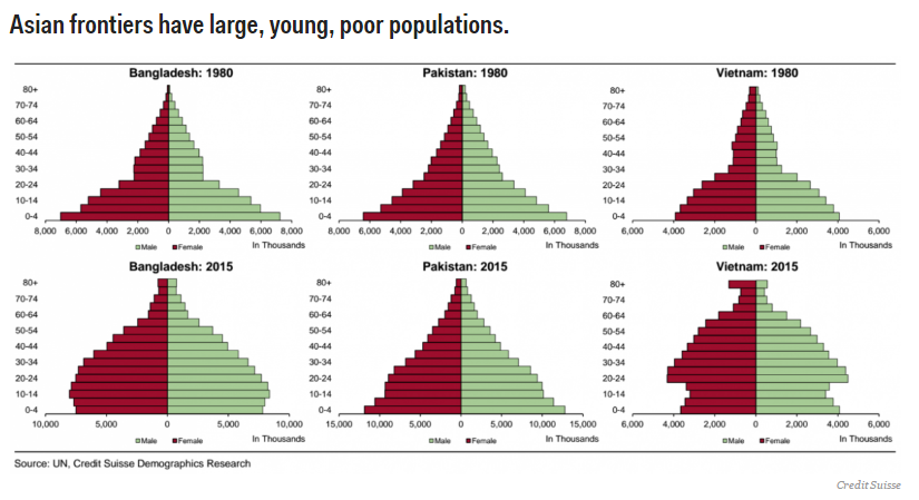 Asian frontiers have large, youthful and poor populations.