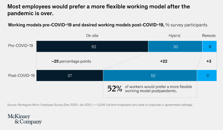 a chart showing that most employees would prefer a more flexible working model after the pandemic is over