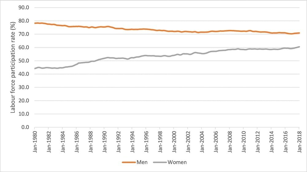 Labour force participation rate – men and women.
