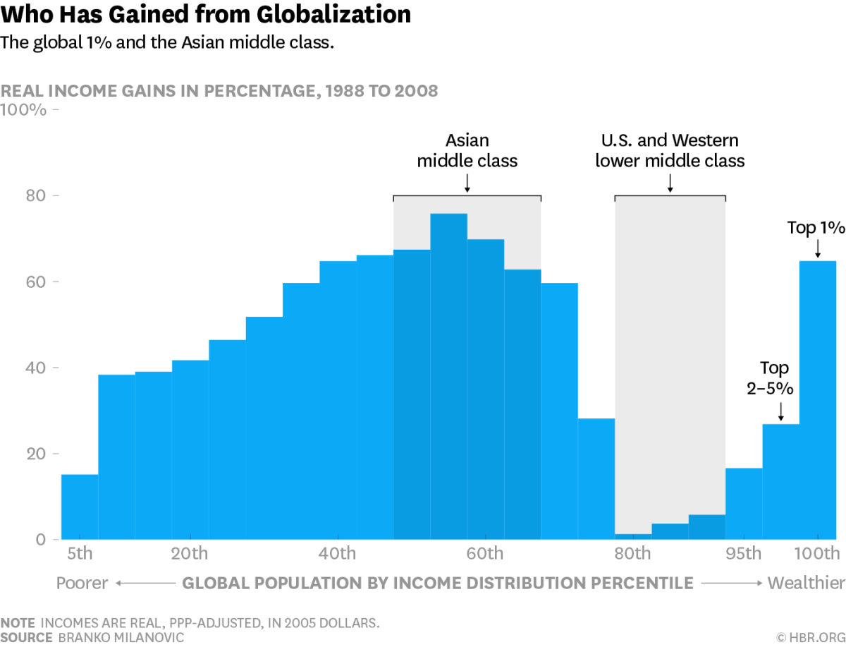 Who has gained from globalization