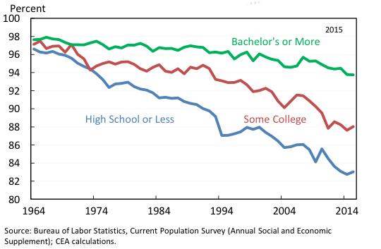 Prime-age male labour force participation by educational attainment