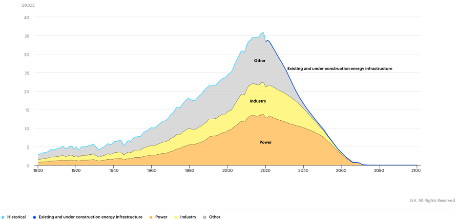 Historical CO2 emissions and projected emissions (optimistic scenario) from operating energy infrastructure as it was used historically, 1900-2100.