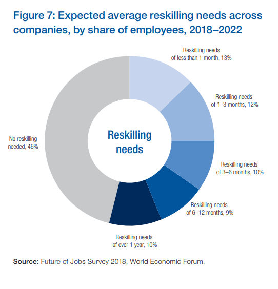 Anticipated reskilling needs of employees 2018-2022