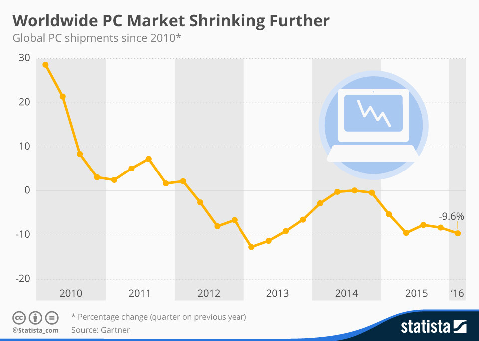 Worldwide PC market shrinking further
