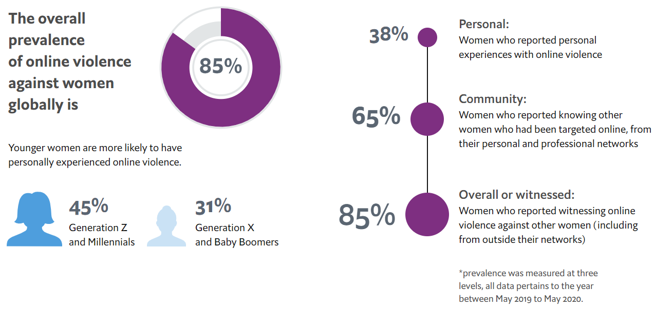Snapshot of prevalence of online violence against women.