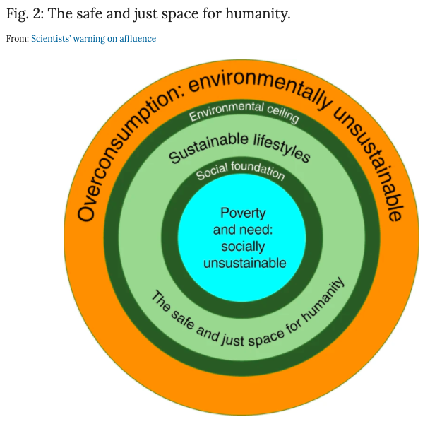 Sustainable lifestyles are situated between an upper limit or 'environmental ceiling' and a lower limit or 'social foundation'.