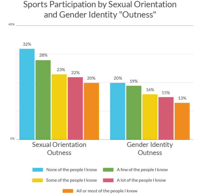 """Sports participation was more common among LGBTQ youth who were less """"out"""" about their LGBTQ identity."""