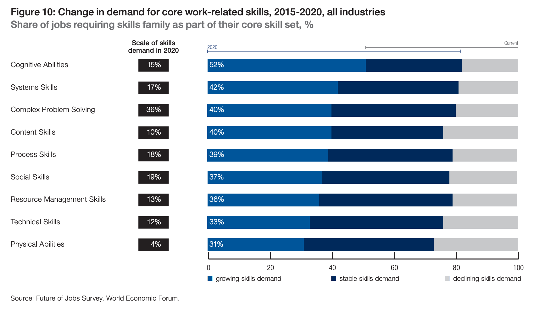 Change in demand for core work-related skills, 2015-2020