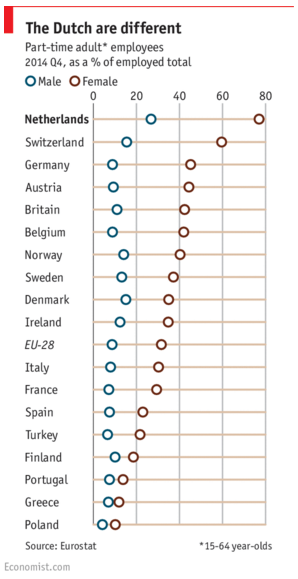 Percentage of adults who work part time.