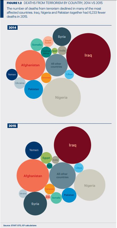 Deaths from terrorism by country