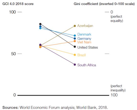 Analyse du Forum économique mondial.