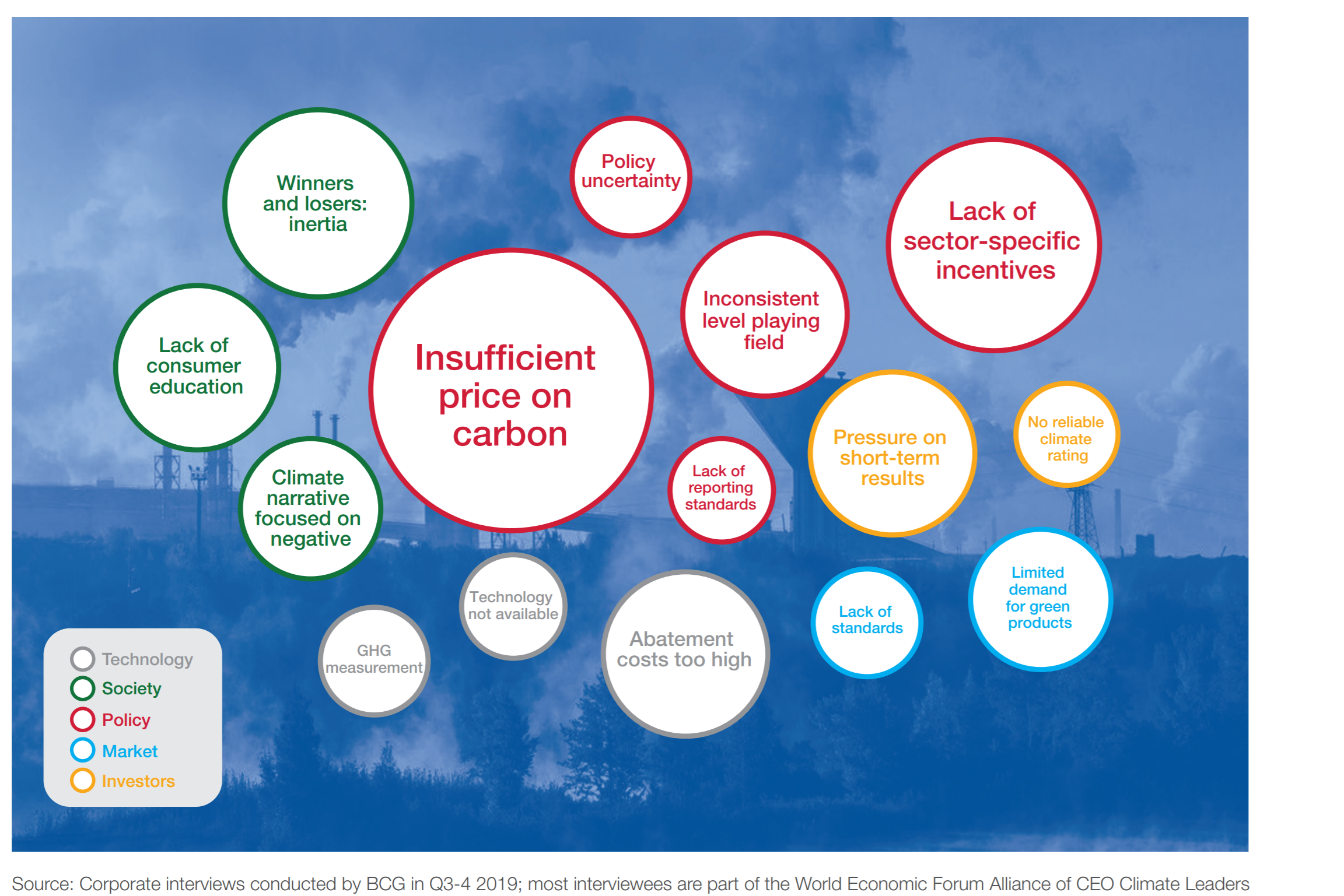 Significant barriers to broader and bolder corporate climate action
