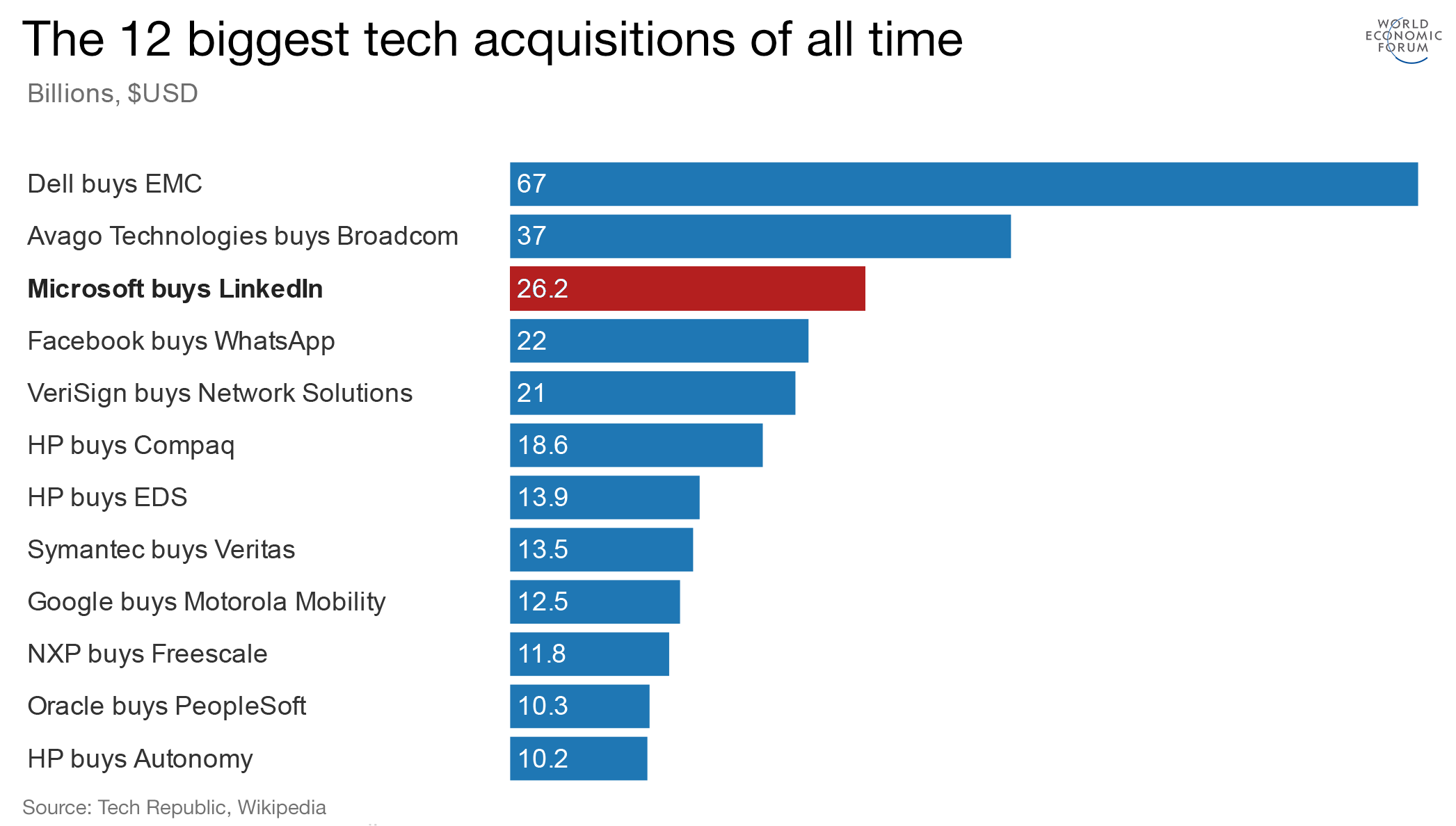 12 biggest tech acquisitions of all time