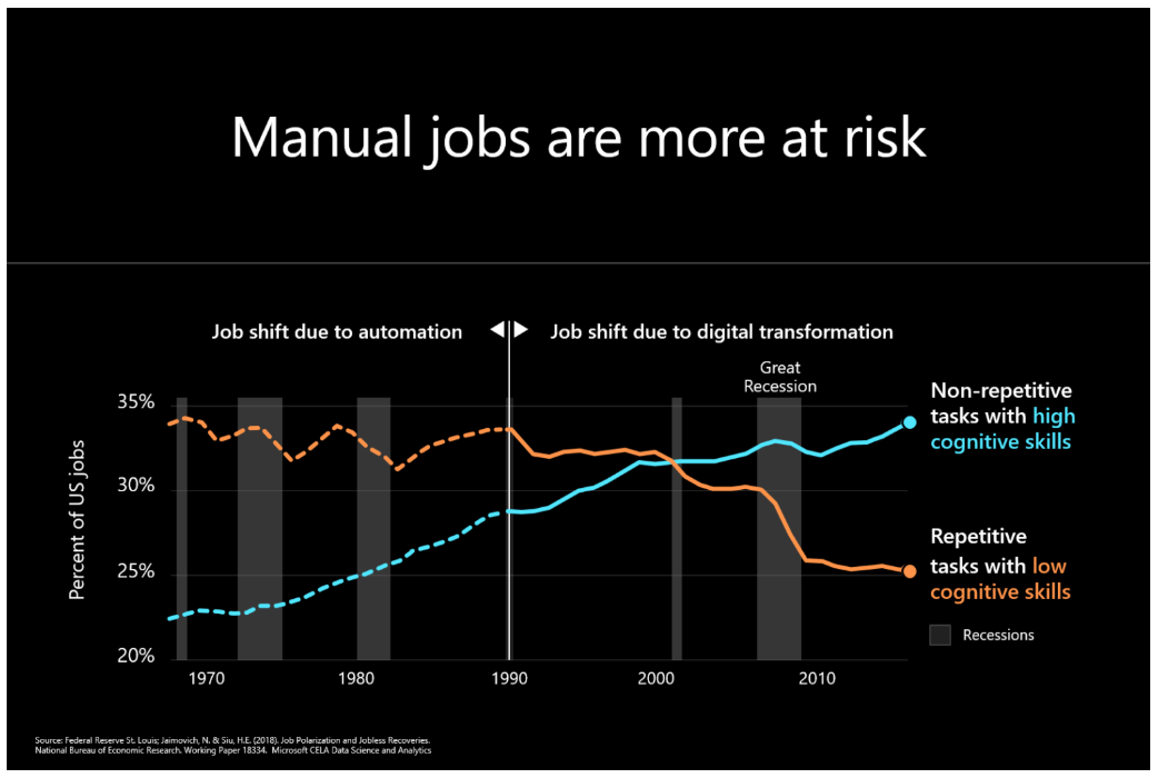 Digitalization threatens repetitive jobs that are easily automated