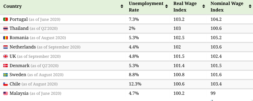 a chart showing where wages have rirsen the most