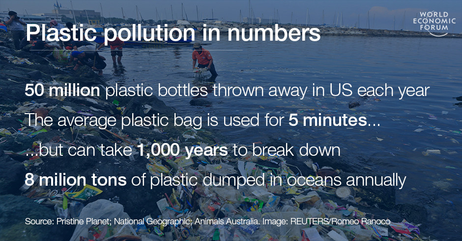 Plastic pollution in numbers