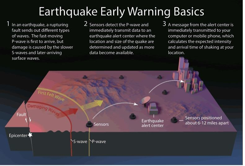 Earthquake early warning basics