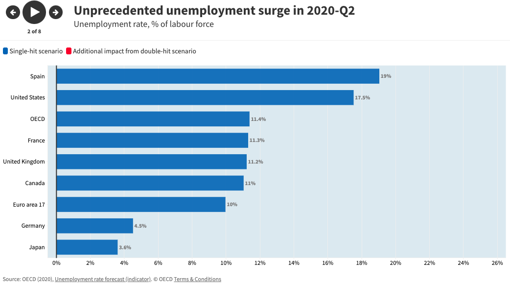 unemployment OECD economics