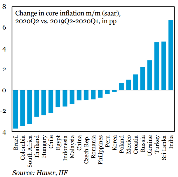 Core inflation has slowed in many EMs, with several notable exceptions
