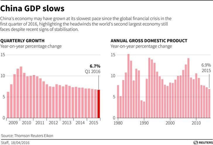 China GDP slows