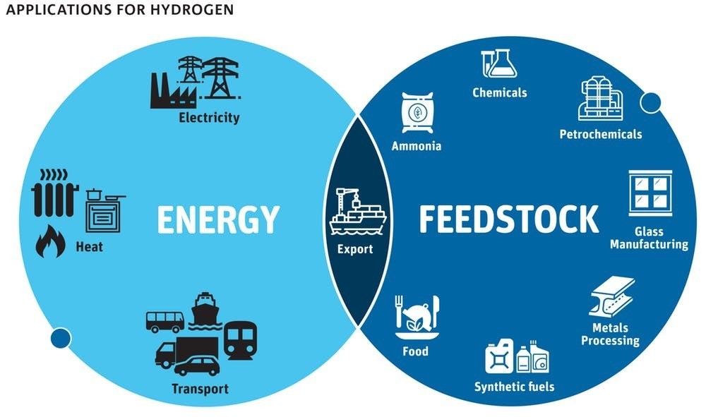 Potential uses for hydrogen.