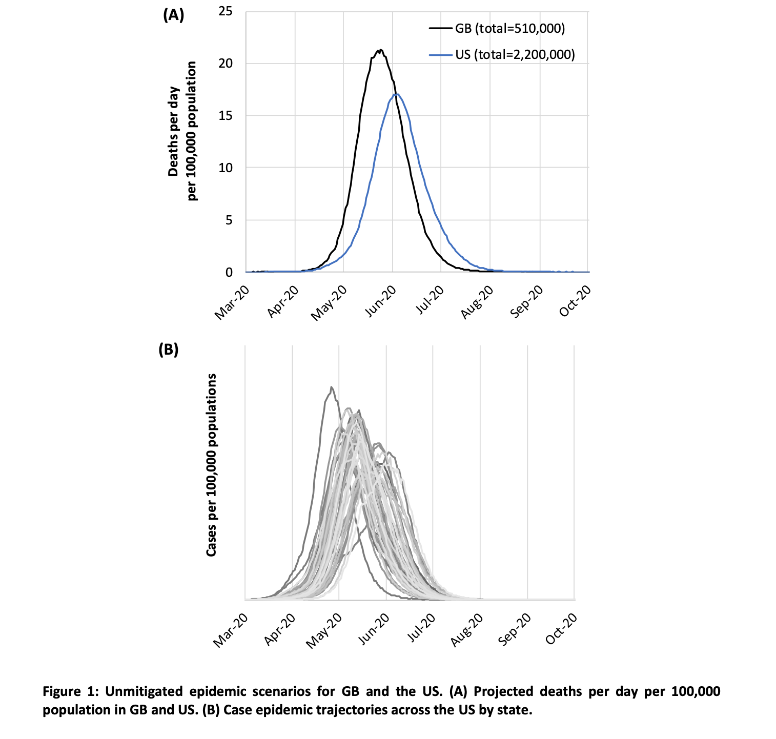 Unmitigated epidemic scenarios for GB and the US