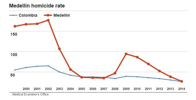 Medellin omicide rate chart showing sharp decline 2000 - 2014