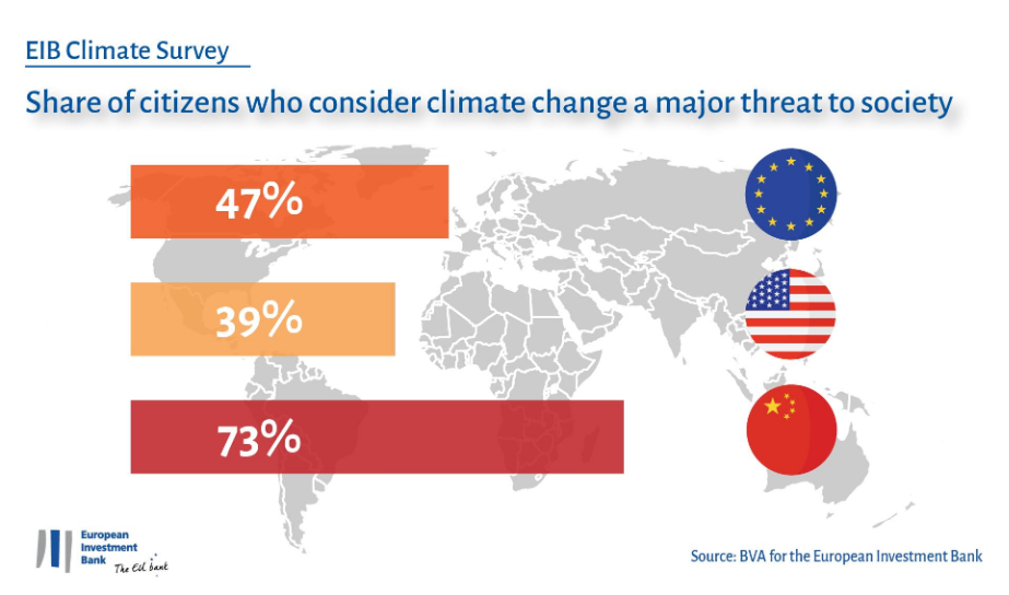 Share of citizens who think climate change is a major threat to society