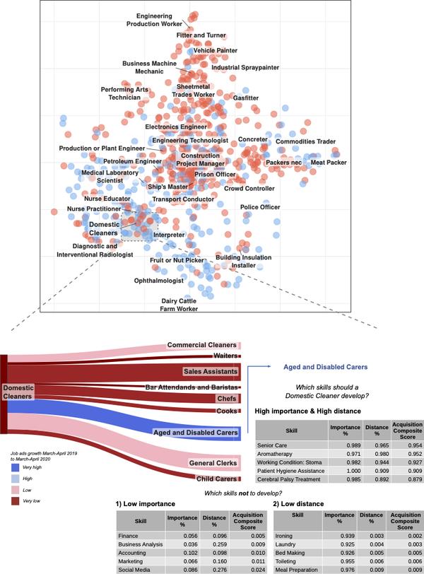 um gráfico mostrando como novas ocupações e recomendações de habilidades durante a pandemia
