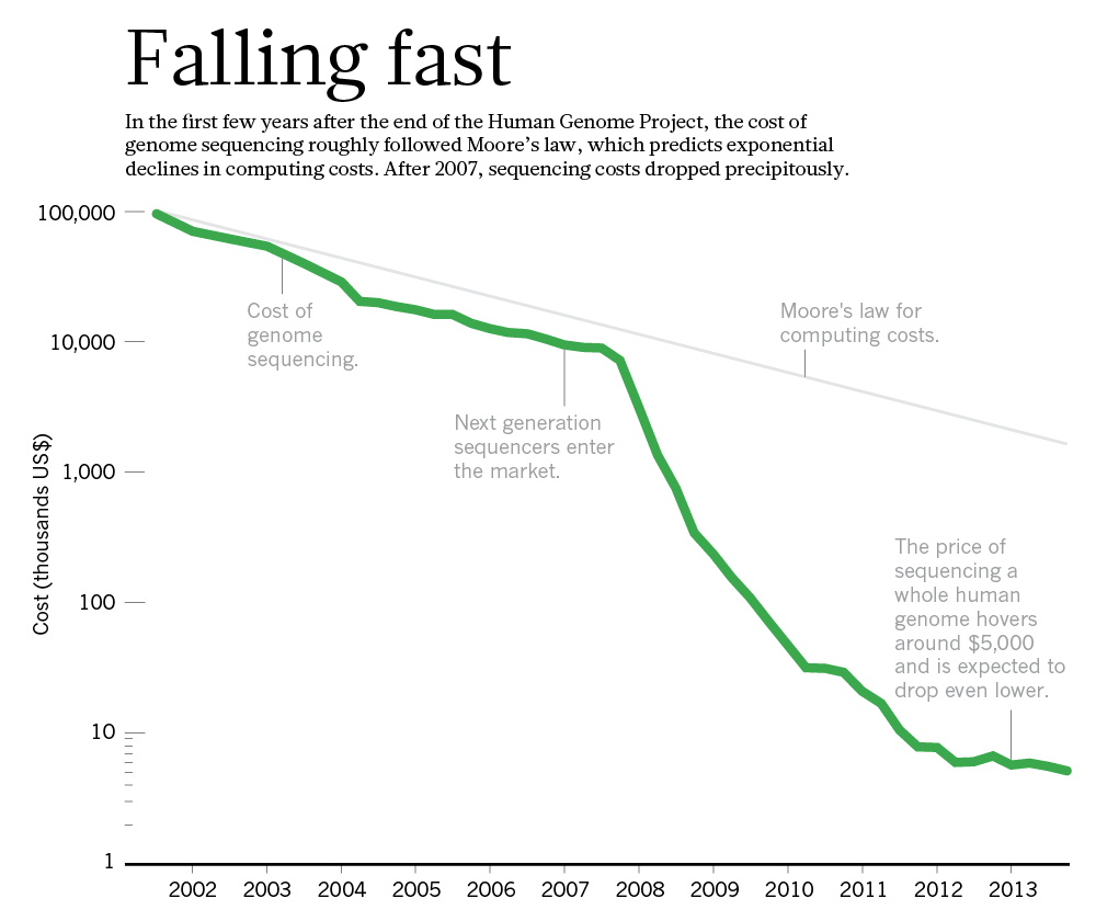 The falling cost of genomic sequencing has outpaced Moore's Law