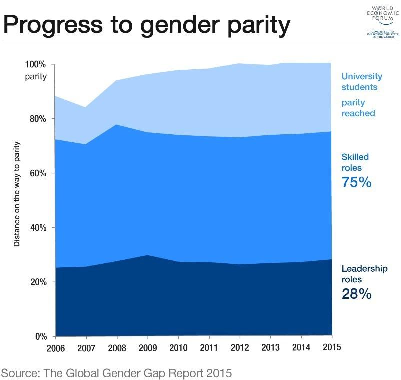 Progress to gender parity