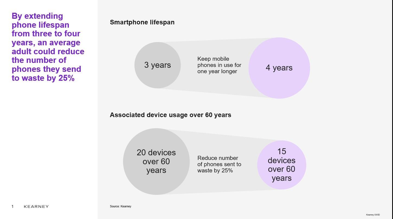 Impact on smartphone lifespan on e-waste