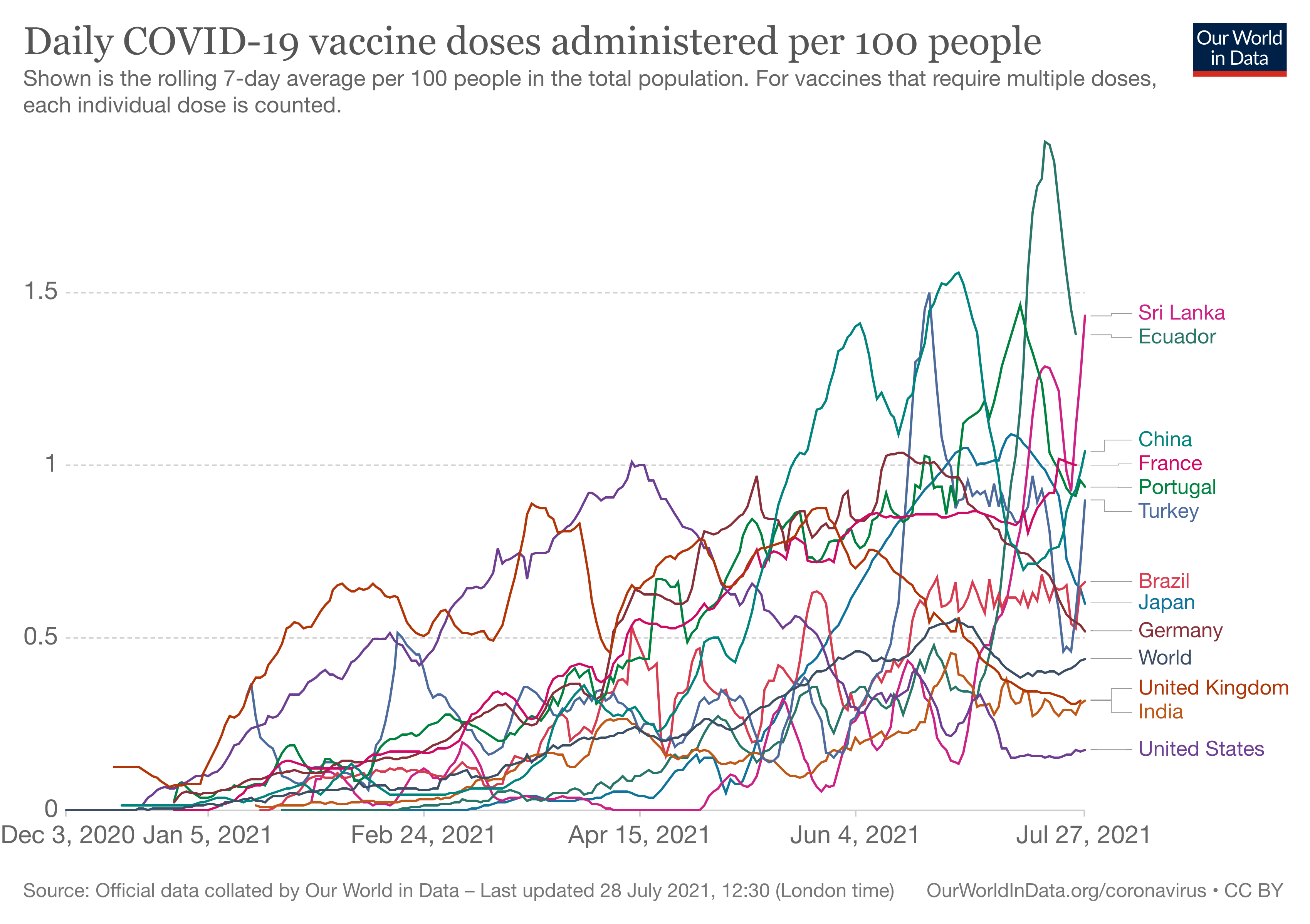 Daily COVID-19 vaccine doses administered per 100 people in selected countries.